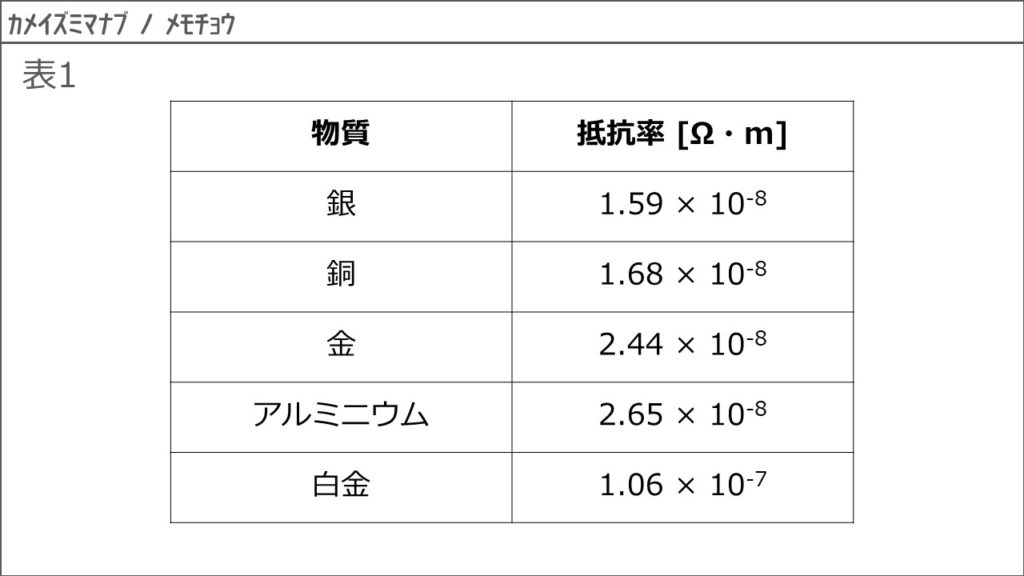 抵抗率と導電率、抵抗温度係数3