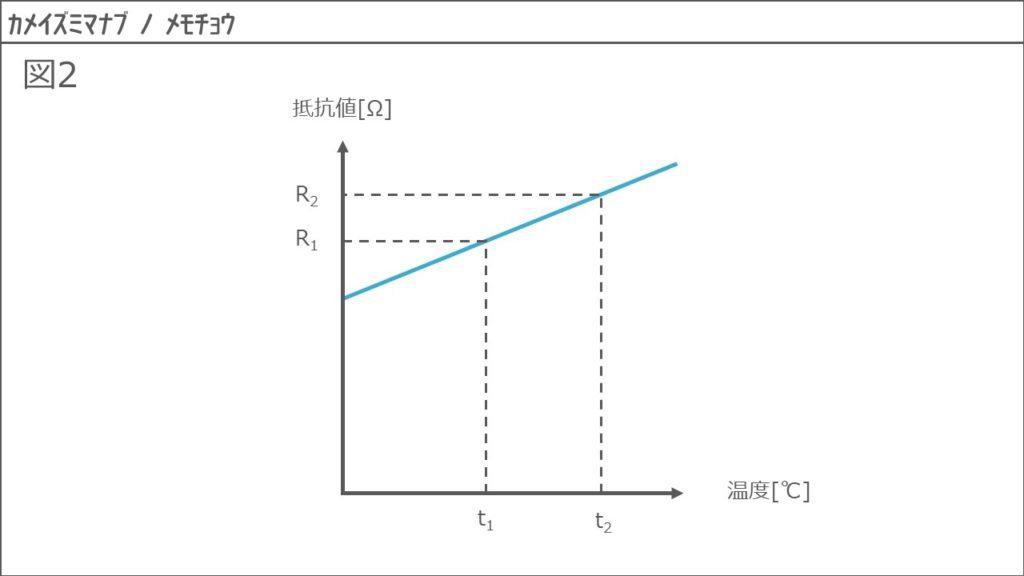抵抗率と導電率、抵抗温度係数5